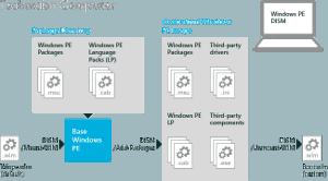 DISM Microsoft