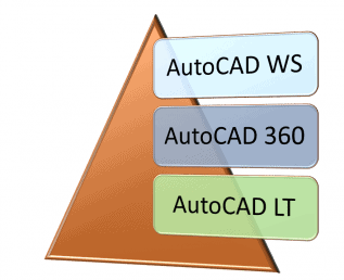 AutoCAD Support