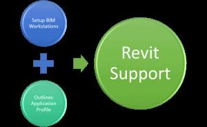 Revit Support