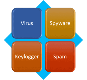 Virus and spyware