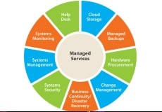 Information Technology Managed Service Provider / MSP St Louis