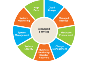 Managed Service Provider Benefits